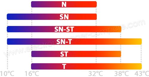 Visuel représentant les plages de températures liées aux classes climatiques des congélateurs