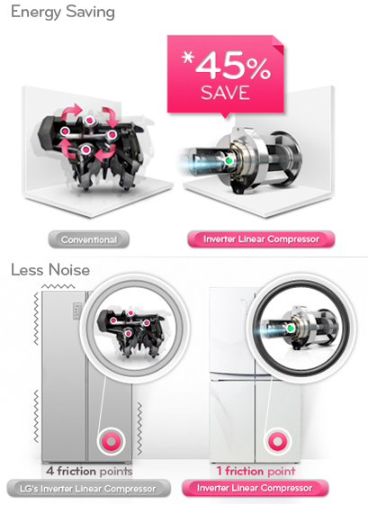 Visuel comparant un compresseur inverter et un compresseur classique dans un réfrigérateur