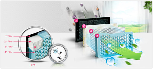 Filtre High Efficiency Particulate Air