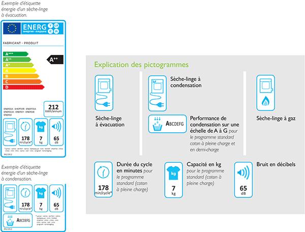 Illustration de l'étiquette énergie d'un sèche-linge